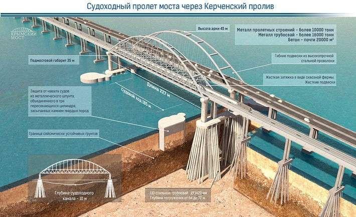 Крымский мост. Ответы нанеудобные вопросы