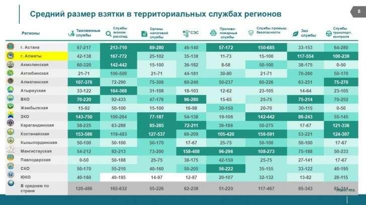 Средний уровень взяток в регионах
