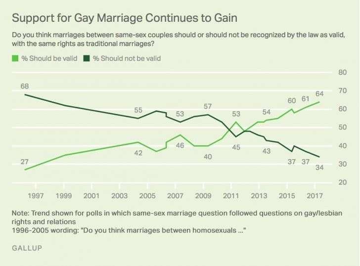 Институт Гэллапа: Поддержка законности однополых связей и содомских браков в США на самом высоком уровне за всю историю наблюдений