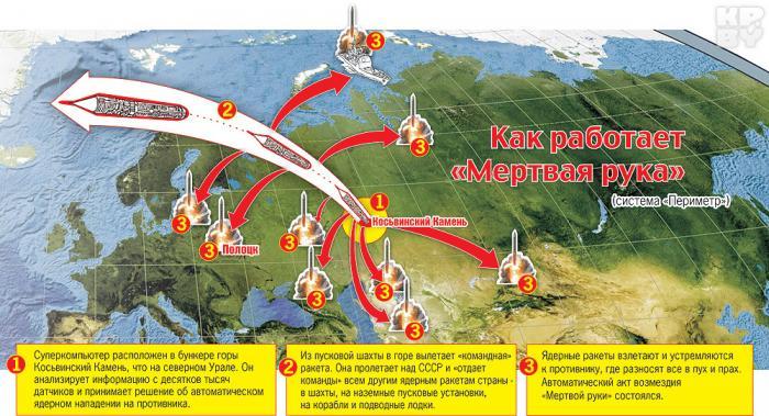 Россия, даже погибая, удушит Америку «мёртвой рукой», и только это сдерживает пиндосов