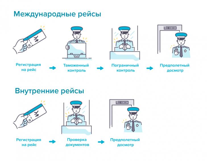 Регистрация, предполетный досмотр, проверка документов, таможенный и пограничный контроль в аэропорту