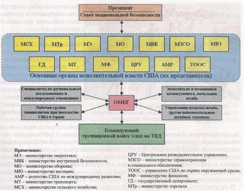Образец примерного состава объединенной межведомственной координационной группы ВС США
