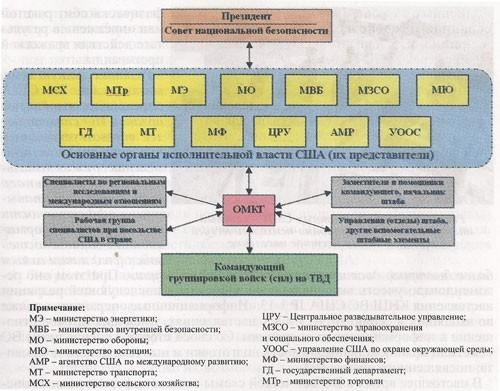 Развитие кибервойск США до 2020 года
