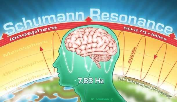 Резонанс Шумана. Биоритмы Земли: пробуждение откладывается
