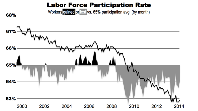 Labor-force-part-rate-since-Jan-2000.002-690x388