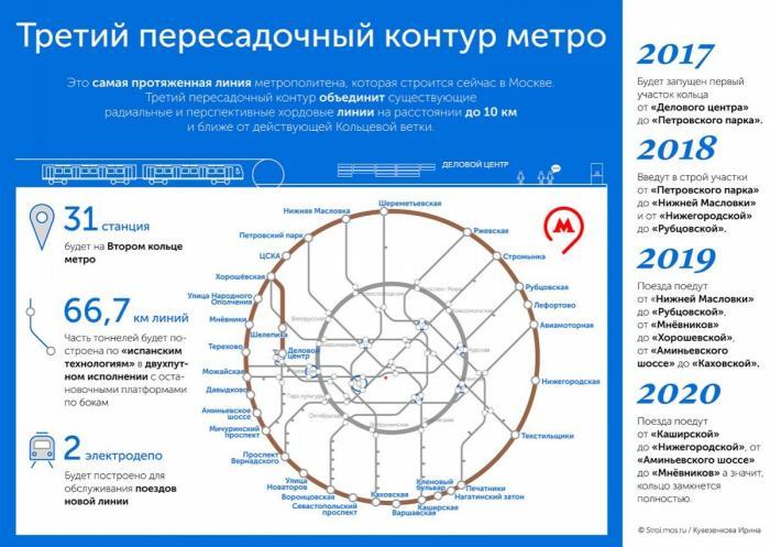 В Москве началось строительство южного участка Второго кольца метро