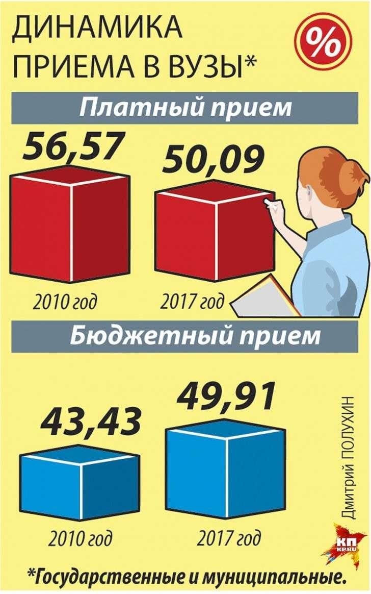 Динамика приема в вузы Фото: Дмитрий ПОЛУХИН