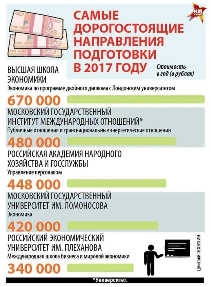 Самые дорогостоящие направления подготовки в 2017 году Фото: Дмитрий ПОЛУХИН