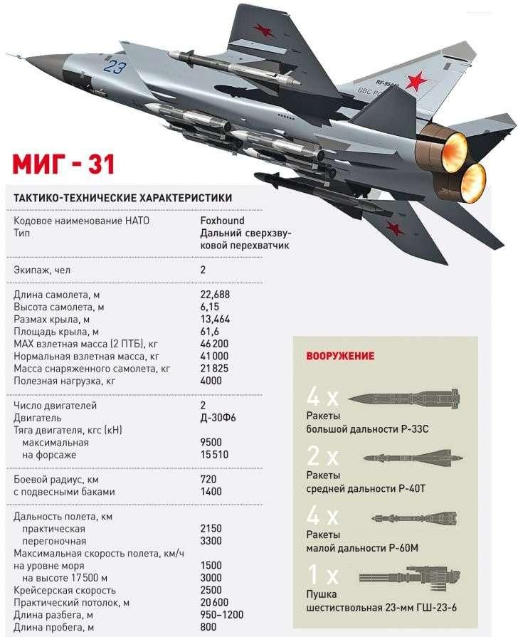 МиГ-31: истребитель мира. На самолете в ближний космос