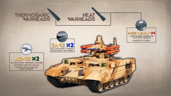 Русский «Терминатор» БМПТ-72. История, применение в Сирии