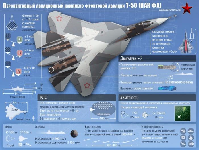 На что способен «убийца авианосцев» – истребитель пятого поколения ПАК ФА Т-50?