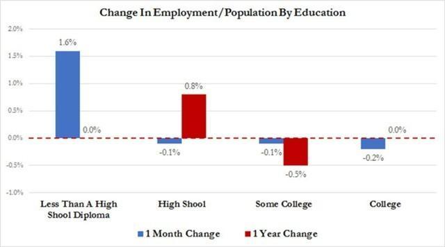 США деградируют и всё меньше нуждаются в образованных кадрах