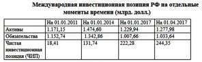 Международные резервы России пора спасать, Катасонов