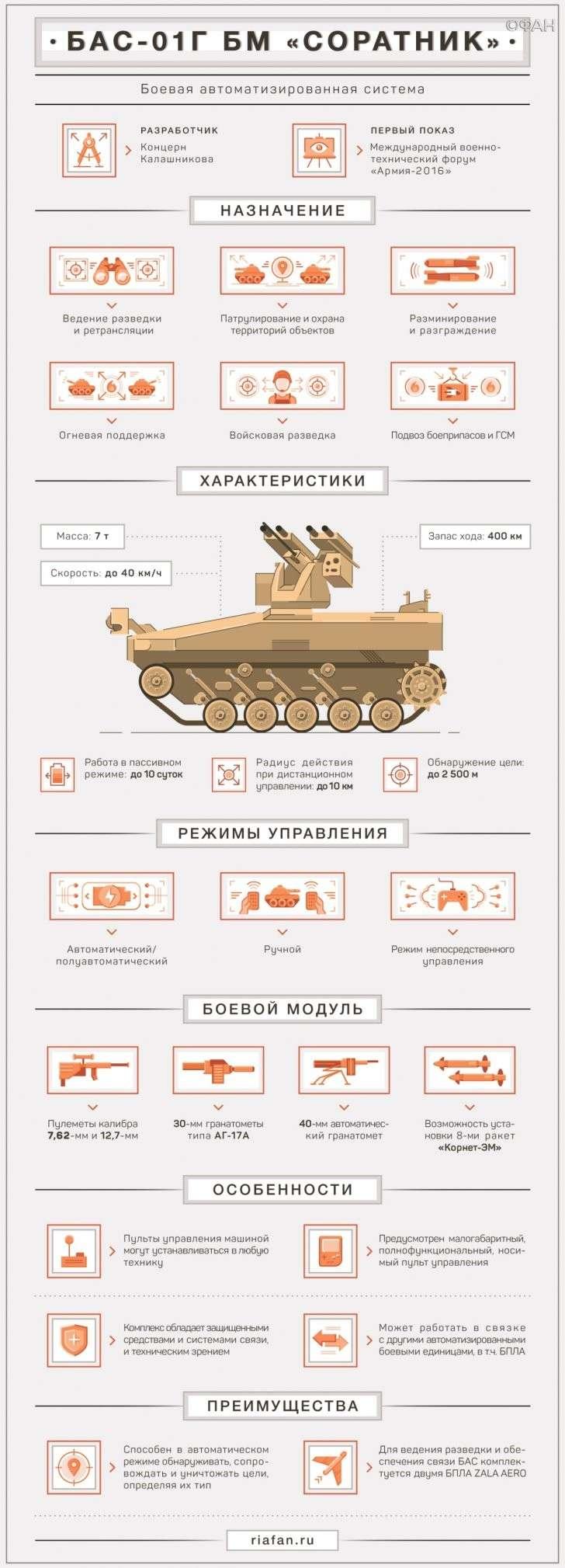 Картинки по запросу Боевой робот «Соратник» концерна «Калашников»
