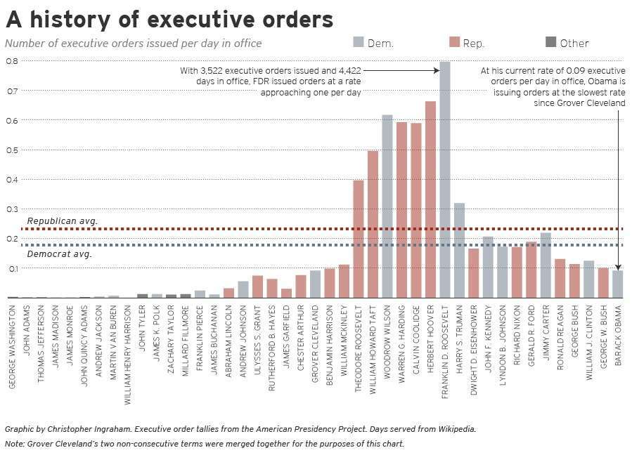 Executive Orders_chart