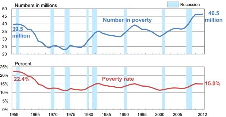 В США полностью удовлетворять свои потребности может только 5% населения