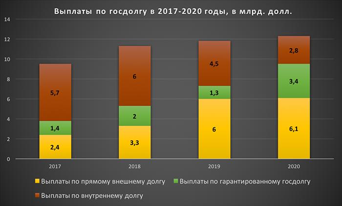 Украина: у кого взять 35 млрд. долларов на погашение госдолга?