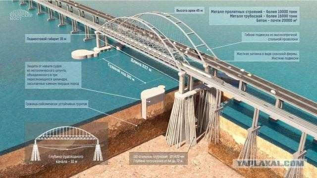Керченский мост: технические пояснения к укроистерике
