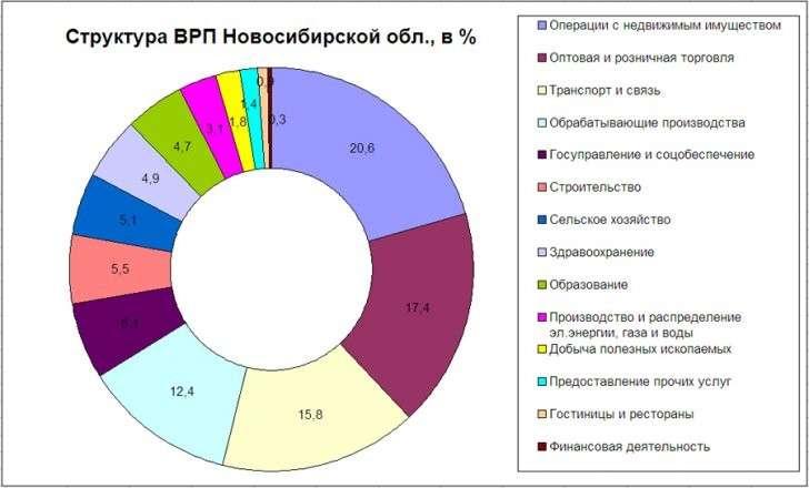 GDP-Novosib