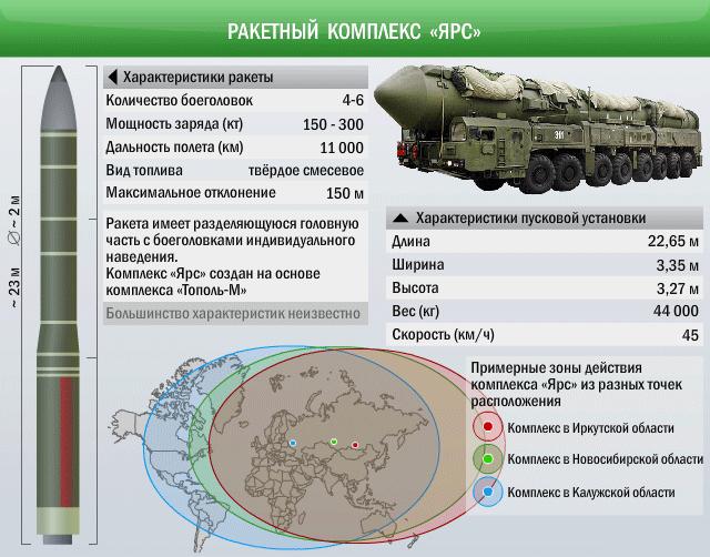 Баллистическая ракета «Ярс», запущена с космодрома Плесецк поразила цель на Камчатке