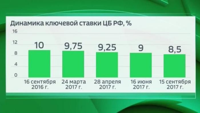 Центральный Банк России снизил ключевую ставку до 8,5%