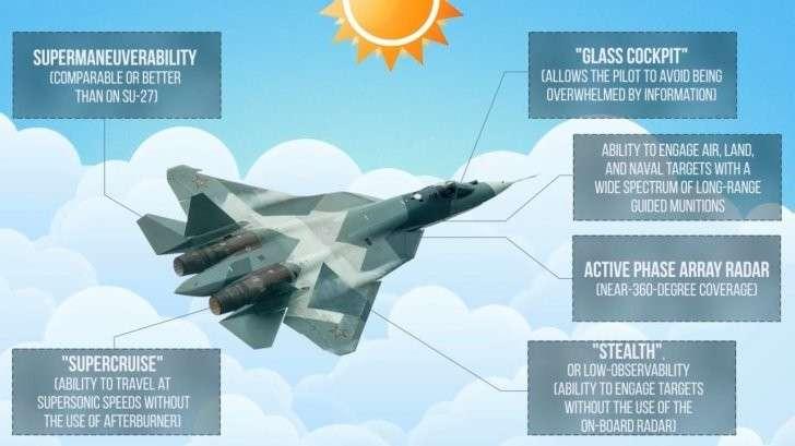 ПАК ФА Т-50. История, вооружение и роль в неядерном сдерживании НАТО