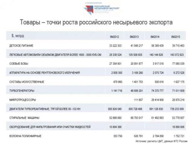 Плоды правления Владимира Путина: говорящие цифры