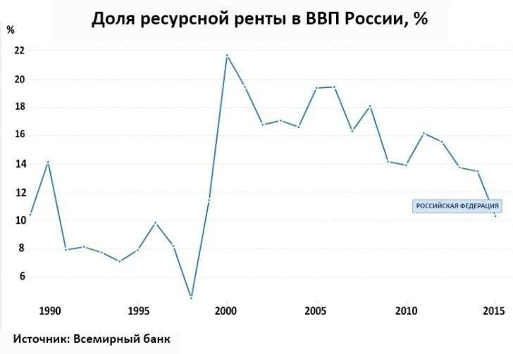 Российская экономика в 2014-2016. Что не убивает, делает сильнее