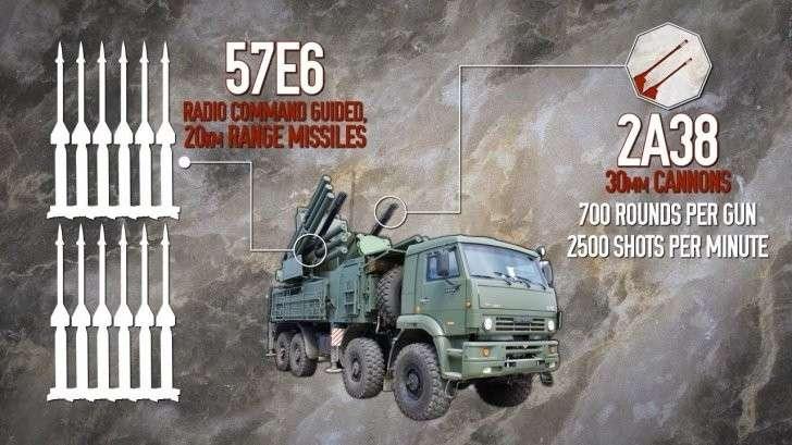 Русские комплексы ПВО Панцирь-С и С-400 в Сирии