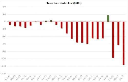 Тесла обновила рекорды по прожиранию сбережений инвесторов (alexsword)
