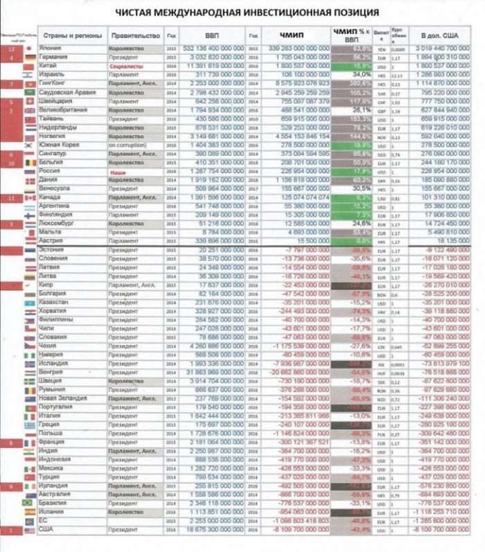 «Где деньги, Зин?» Страны: паразиты, попрошайки, рэкетиры, спонсоры и работяги