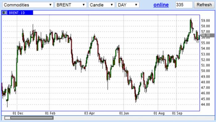 Дефицит нефти, мутное будущее криптовалют – биткоина и успехи айтишников-одиночек