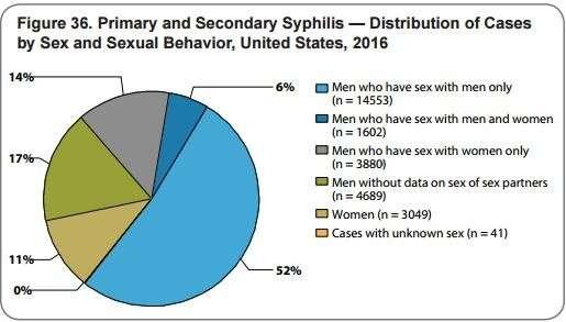 Достижения США в медицине за 2016 год: гонорея +20%, сифилис +18%, врождённый сифилис +28%