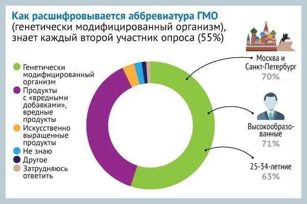 Россия: что такое ГМО знает только 50% россиян