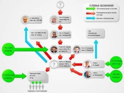 Владимир Путин разорил крысиное гнездо: МВД останется без Колокольцева