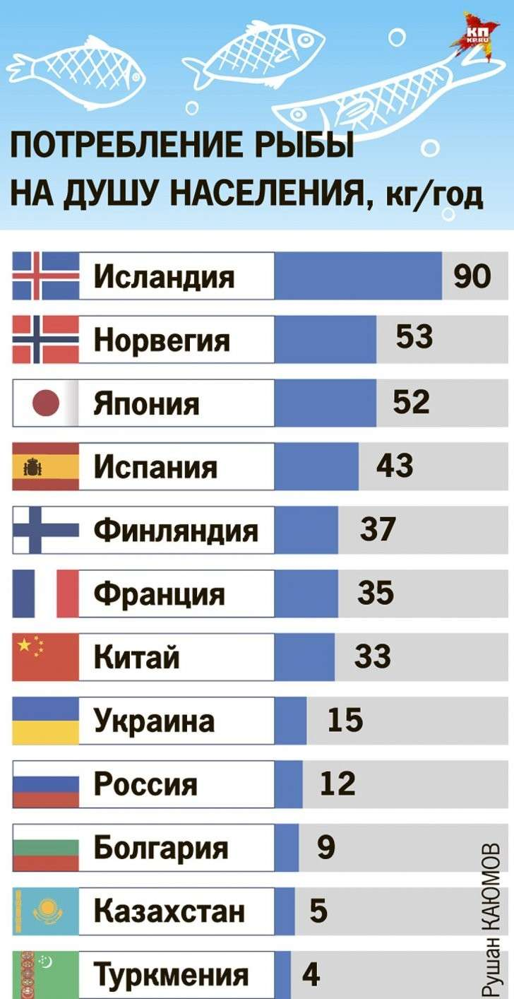 Потребление рыбы на душу населения Фото: Рушан КАЮМОВ