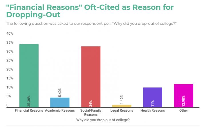 В США каждый третий студент получает вместо диплома солидный долг