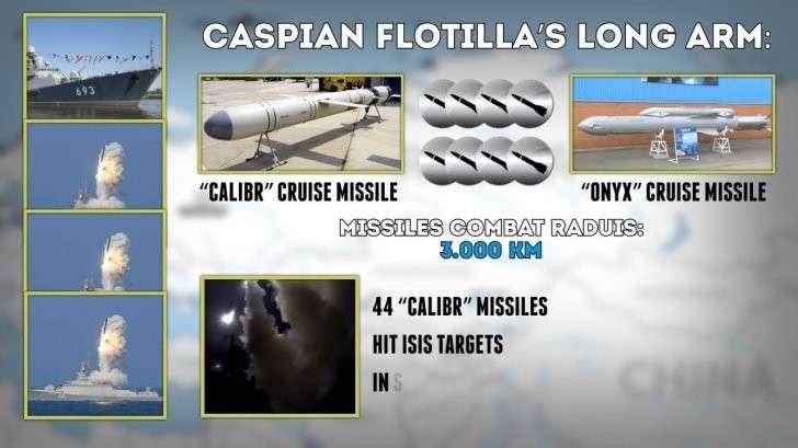 Флотилия Каспия ВМФ России – какие силы защищают наши интересы?