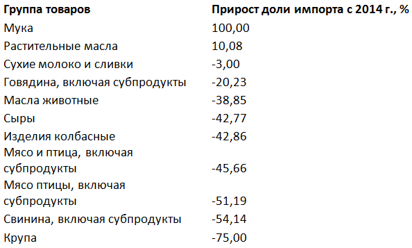Рейтинг импортозамещения в России: впереди крупа и мясо