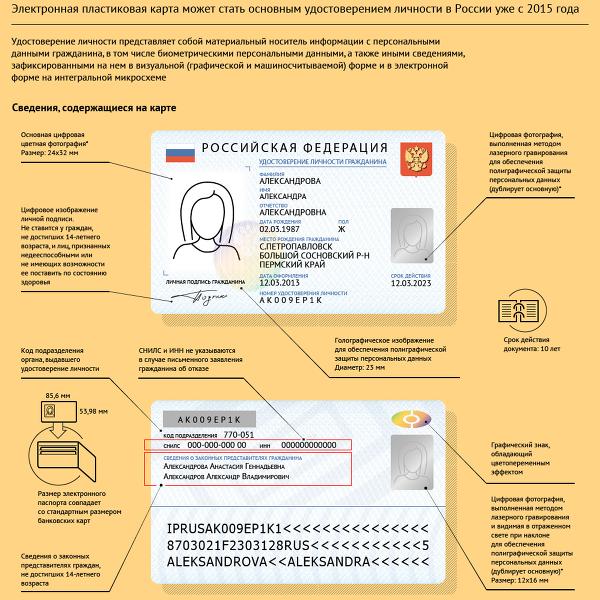 В 2015 году введут электронные паспорта для россиян