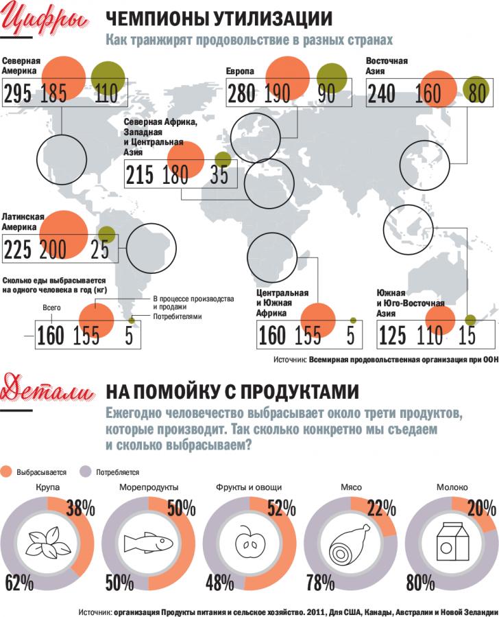Общество потребления. Треть производимой в мире еды выбрасывают в мусор