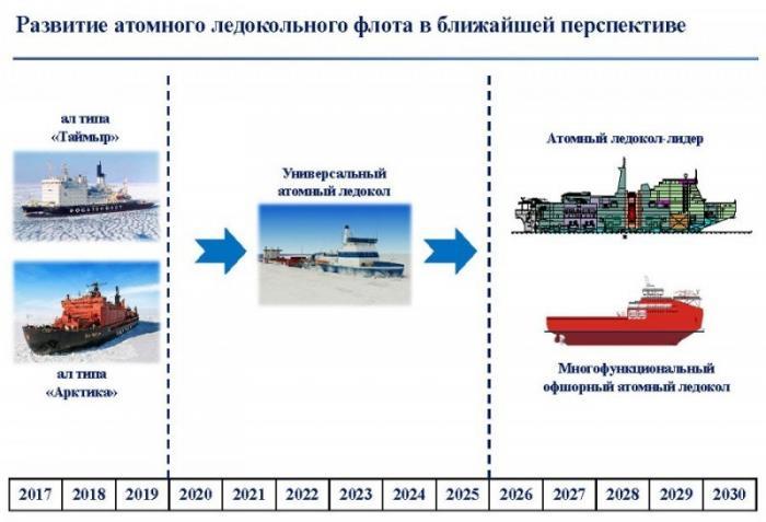 Санкции Запада невероятно стимулировали арктическую активность России
