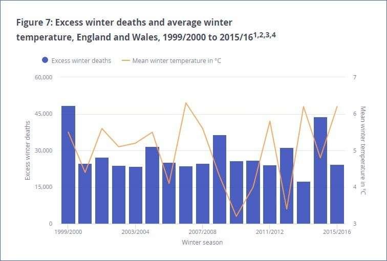 Британцы умирают от холода. В «топливной нищете» живет четверть населения страны