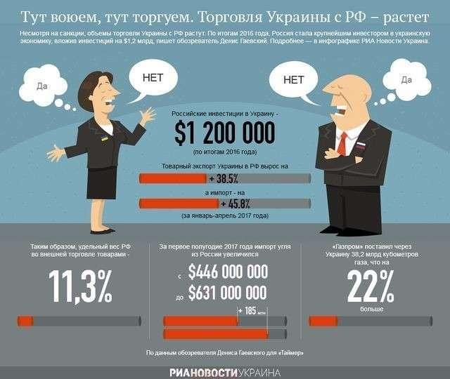 Экономика Украины разворачивается к России. «Невидимая рука рынка»