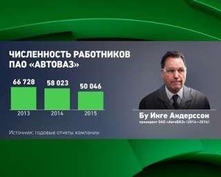 В 2017 году «АвтоВАЗ» увеличил продажи автомобилей в России на 17%
