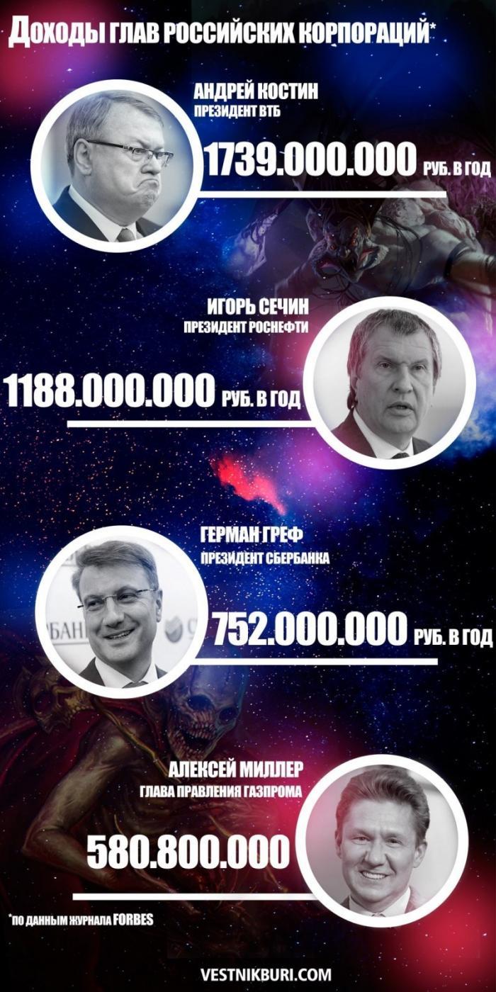 Почему в России не хватает денег, проблемы с жильем, кредитами, дорогами и т.п.?