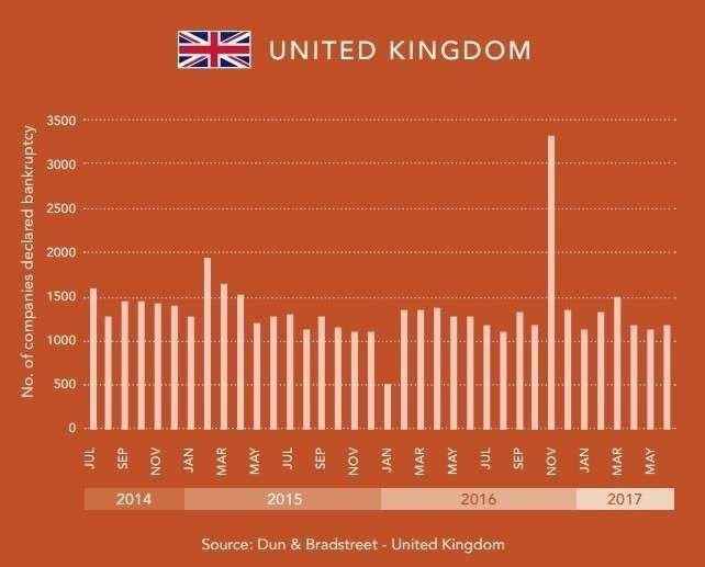Банкротства фирм в глобальном разрезе. Тотальная фальсификация западной статистики