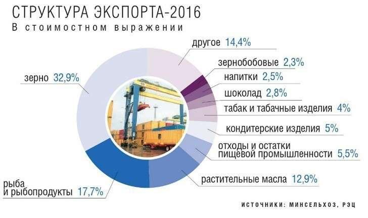 Экспорт продукции АПК превысил 20 млрд долларов поитогам 2017 года