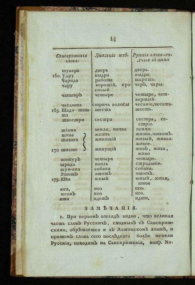 Что мы знаем о санскрите и почему он так похож на русский язык?