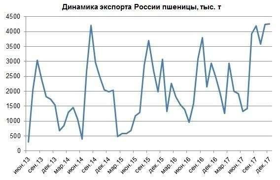 Россия установила очередной рекорд поэкспорту пшеницы иосталась мировым лидером